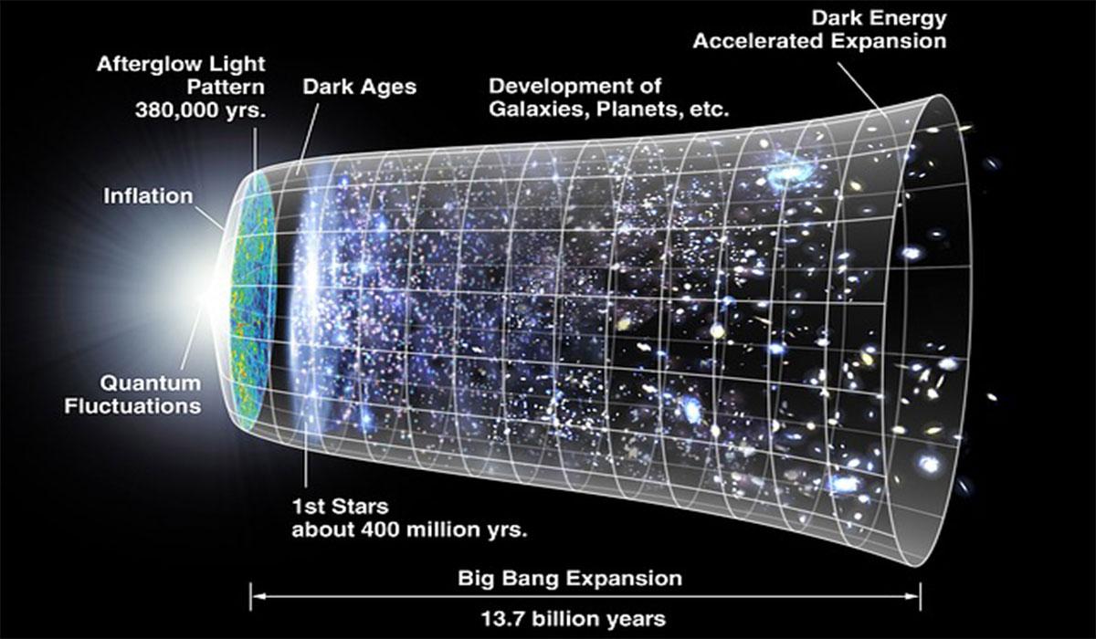 universi ne zgjerim big bangu vrima e zeze